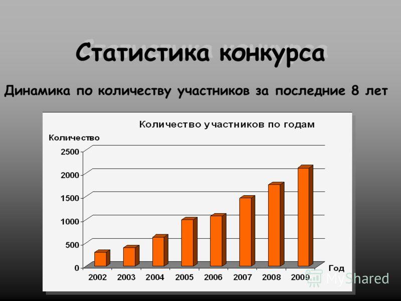 Статистика конкурса Динамика по количеству участников за последние 8 лет