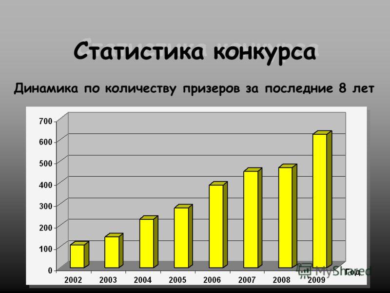 Статистика конкурса Динамика по количеству призеров за последние 8 лет