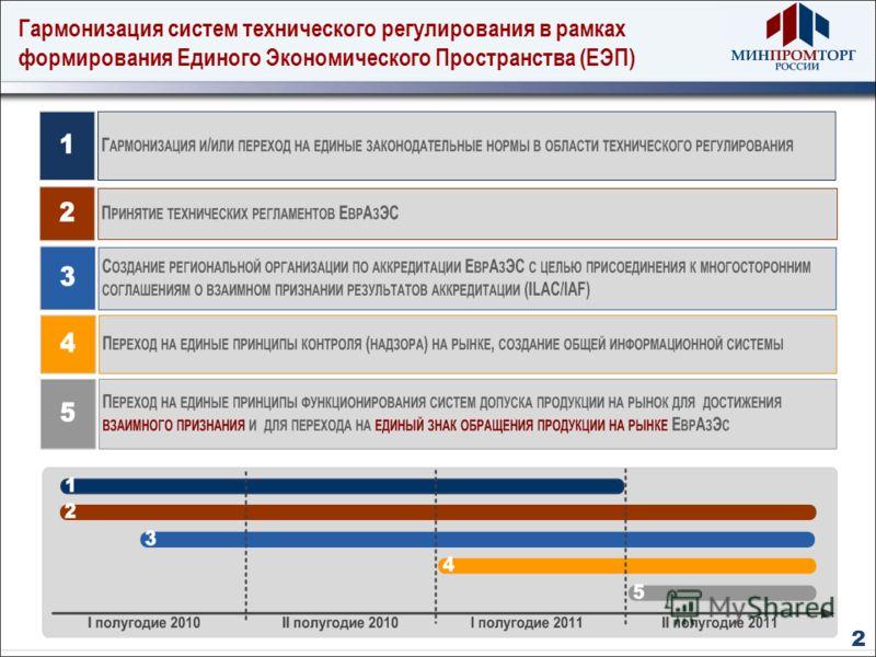Гармонизация систем технического регулирования в рамках формирования Единого Экономического Пространства (ЕЭП) 2