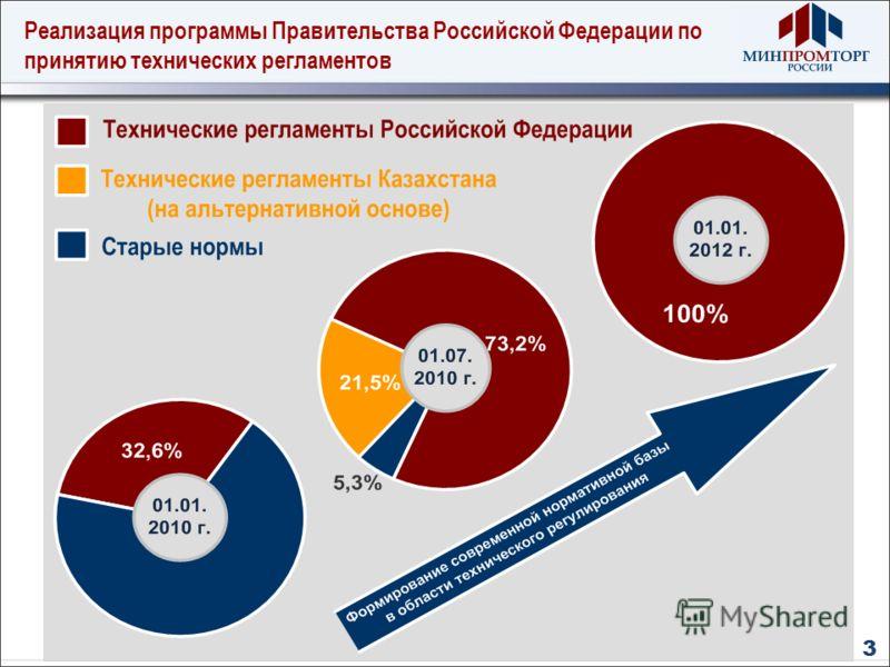 Реализация программы Правительства Российской Федерации по принятию технических регламентов 3