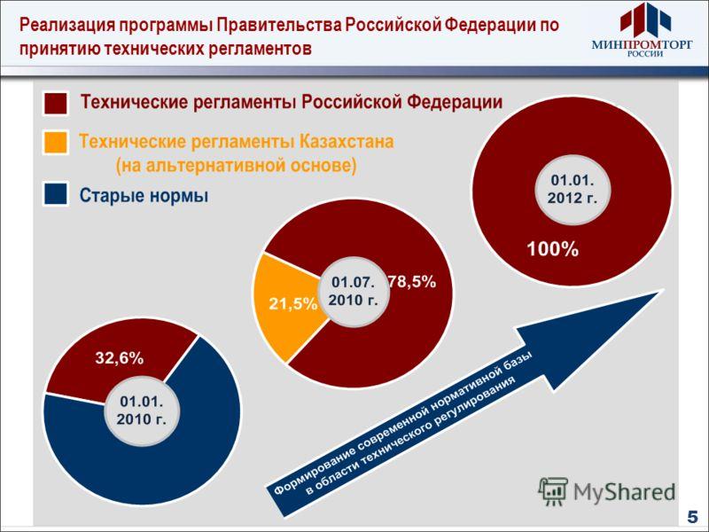 Реализация программы Правительства Российской Федерации по принятию технических регламентов 5