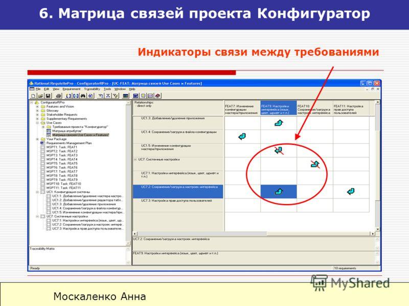 Индикаторы связи между требованиями Москаленко Анна 6. Матрица связей проекта Конфигуратор