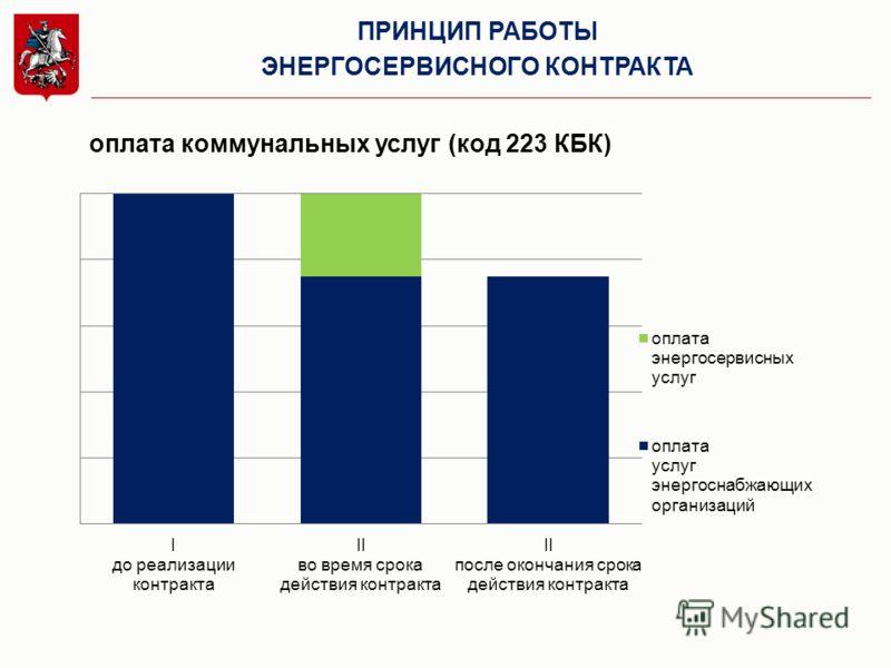 ПРИНЦИП РАБОТЫ ЭНЕРГОСЕРВИСНОГО КОНТРАКТА оплата коммунальных услуг (код 223 КБК)
