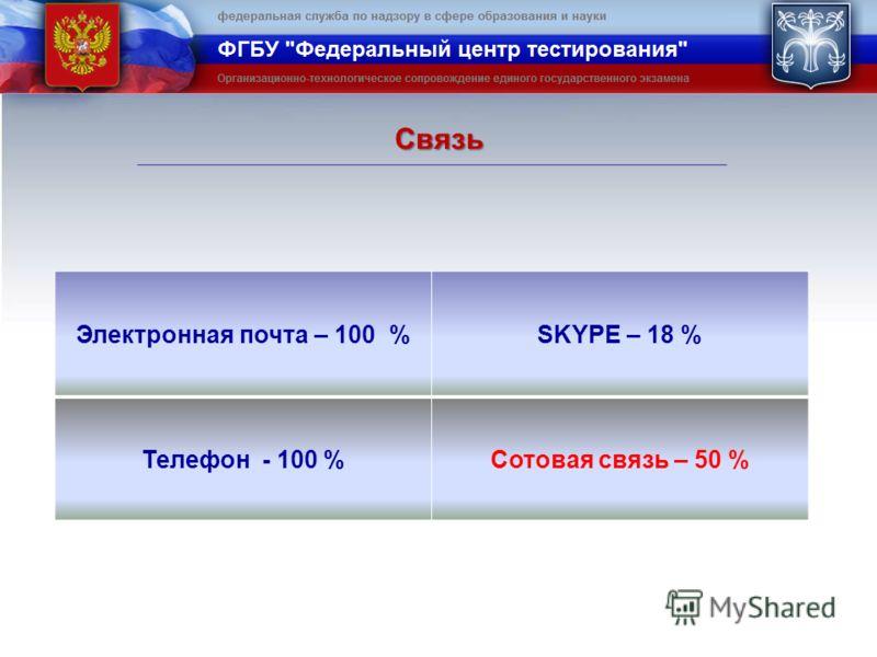 Связь Электронная почта – 100 %SKYPE – 18 % Телефон - 100 %Сотовая связь – 50 %