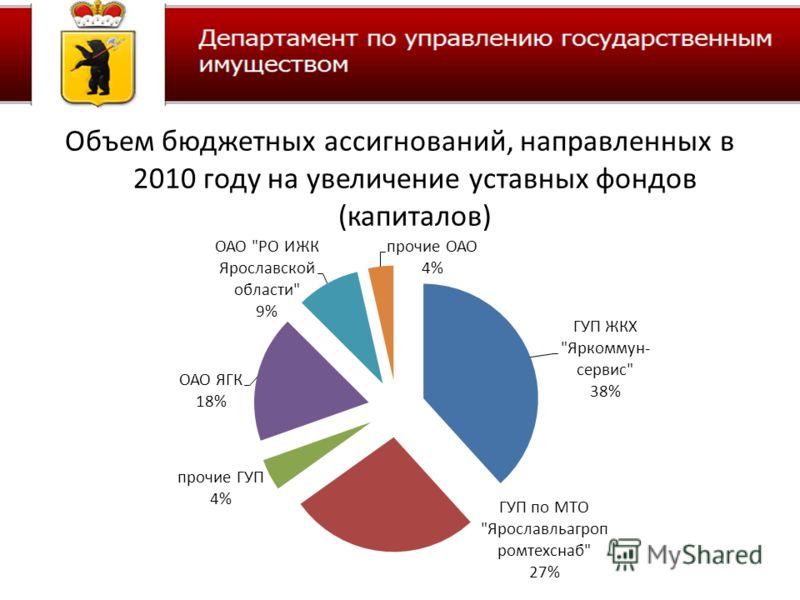 Объем бюджетных ассигнований, направленных в 2010 году на увеличение уставных фондов (капиталов)