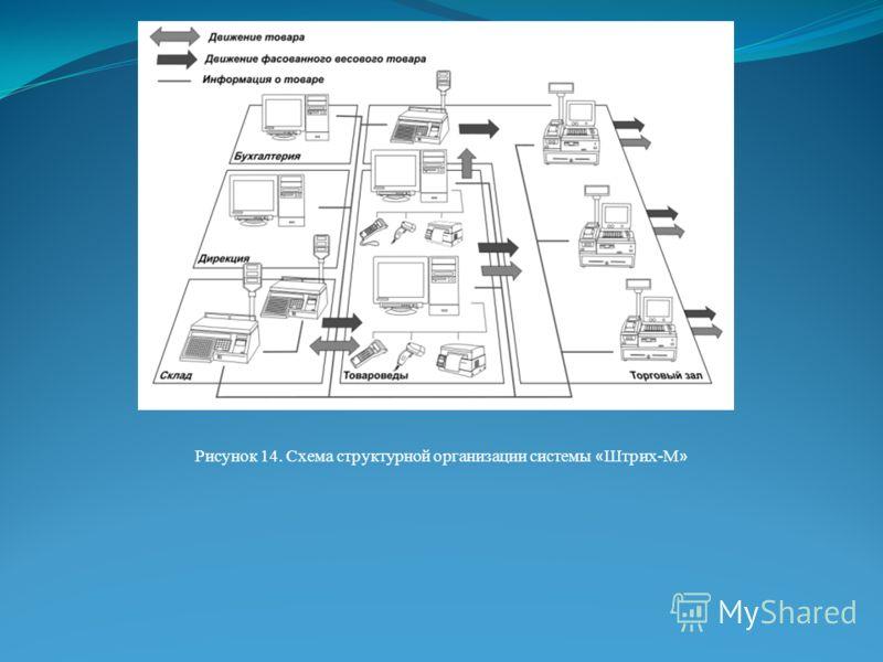 Рисунок 14. Схема структурной организации системы « Штрих-М »