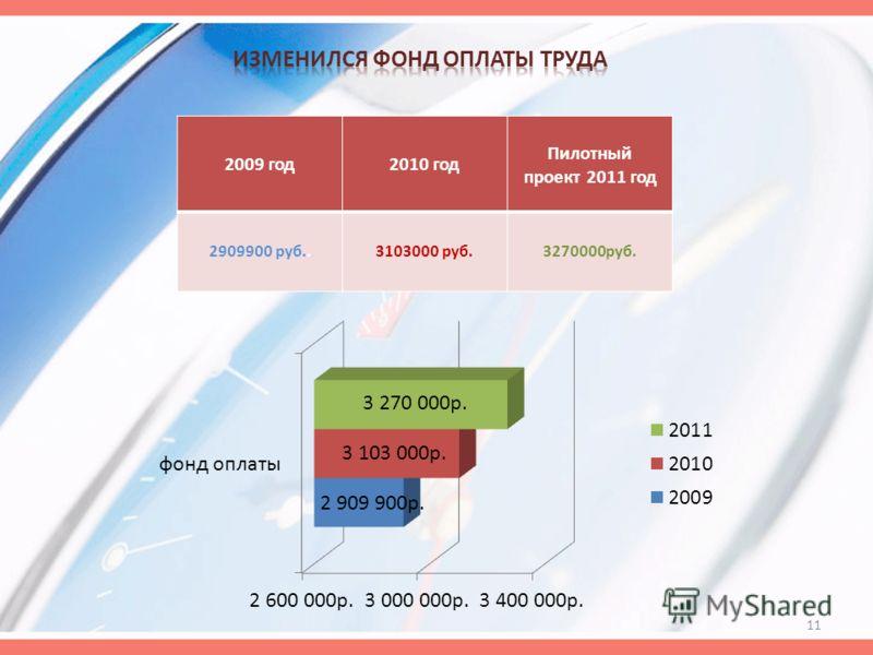 2009 год2010 год Пилотный проект 2011 год 2909900 руб..3103000 руб.3270000руб. 11