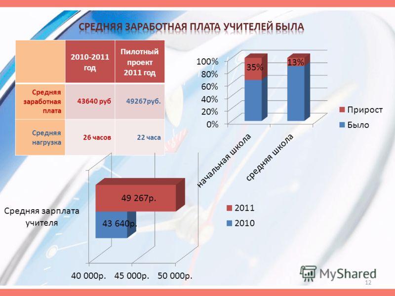 2010-2011 год Пилотный проект 2011 год Средняя заработная плата 43640 руб49267руб. Средняя нагрузка 26 часов22 часа 12