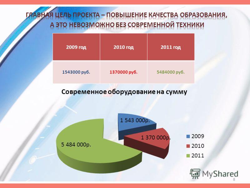 2009 год2010 год2011 год 1543000 руб.1370000 руб.5484000 руб. 8