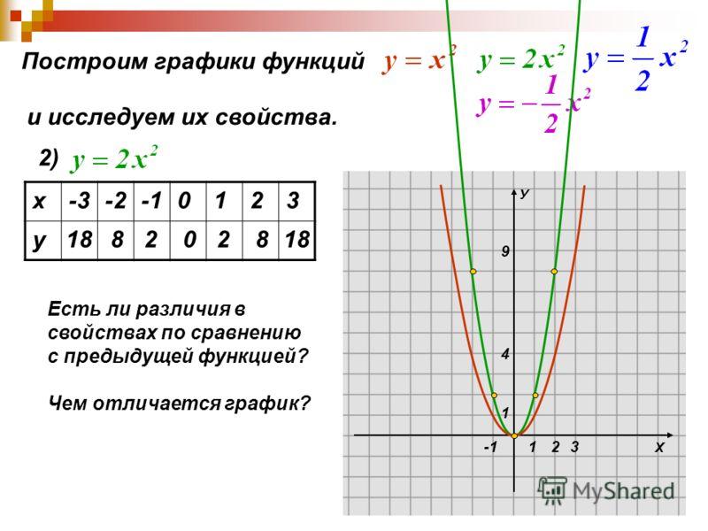 Х У 1 1 4 9 23 Построим графики функций и исследуем их свойства. 2) х-3-20123 у 1882028 Есть ли различия в свойствах по сравнению с предыдущей функцией? Чем отличается график?