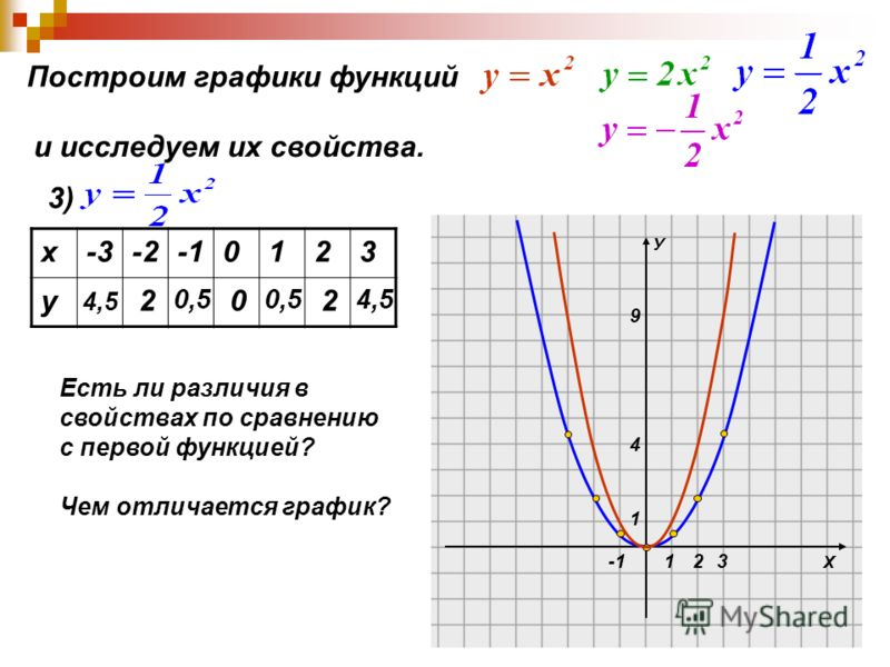 Х У 1 1 4 9 23 Построим графики функций и исследуем их свойства. 3) х-3-20123 у 4,5 2 0,5 0 2 4,5 Есть ли различия в свойствах по сравнению с первой функцией? Чем отличается график?