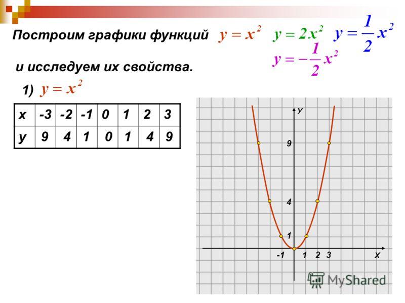 Х У 1 1 4 9 23 Построим графики функций и исследуем их свойства. 1) х-3-20123 у 9410149