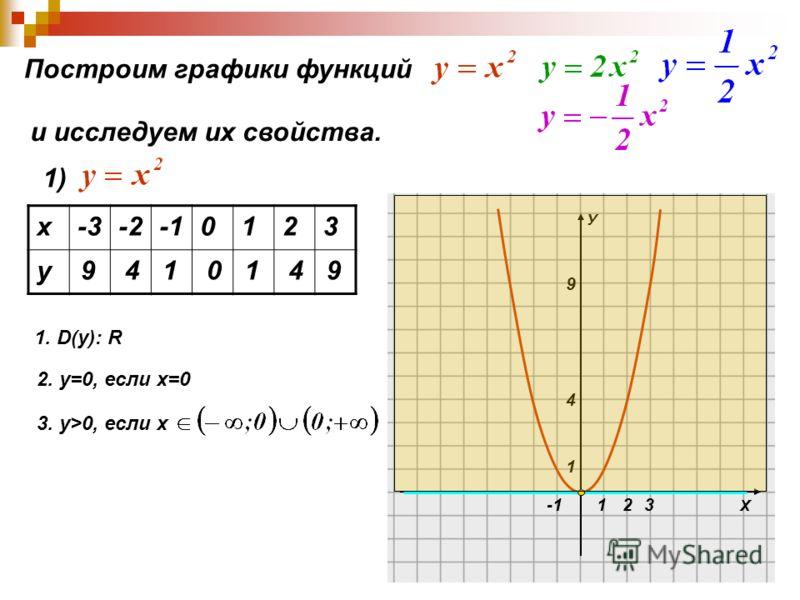 Х У 1 1 4 9 23 Построим графики функций и исследуем их свойства. 1) х-3-20123 у 9410149 1. D(y): R 2. у=0, если х=0 3. у>0, если х
