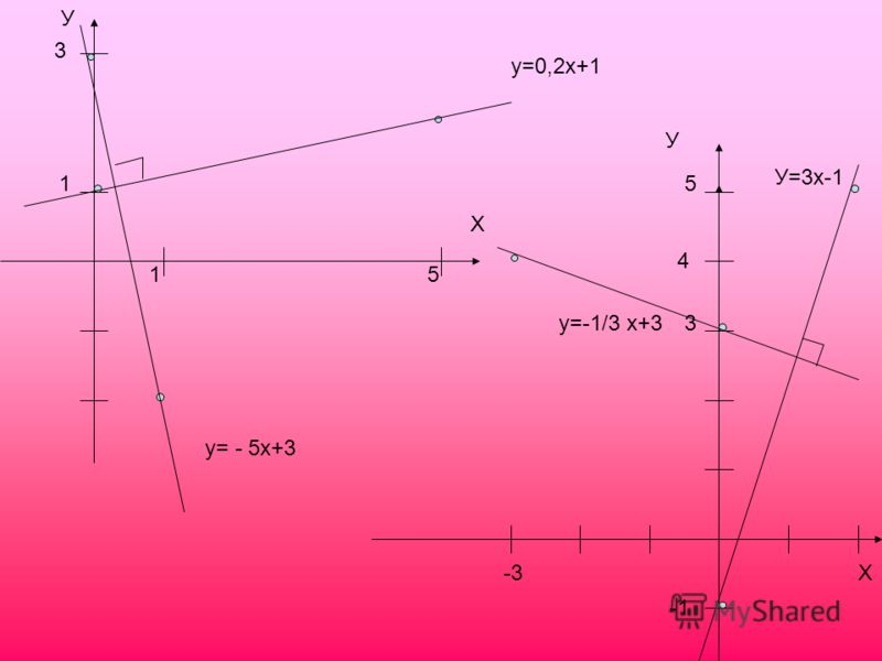 У Х 15 3 1 у=0,2х+1 у= - 5х+3 У Х 3 -3 4 5 у=-1/3 х+3 У=3x-1