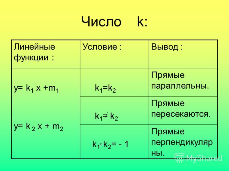 Число k: Линейные функции : Условие :Вывод : у= k 1 x +m 1 y= k 2 x + m 2 k 1 =k 2 Прямые параллельны. k 1 = k 2 Прямые пересекаются. k 1 k 2 = - 1 Прямые перпендикуляр ны.