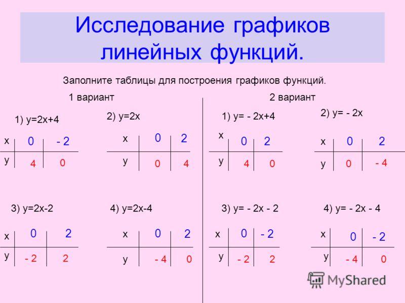 Исследование графиков линейных функций. Заполните таблицы для построения графиков функций. 1 вариант2 вариант 1) у=2х+4 у х 2) у=2х х у 3) у=2х-2 х у 4) у=2х-4 х у 1) у= - 2х+4 х у 2) у= - 2х х у 3) у= - 2х - 2 х у 4) у= - 2х - 4 х у 0- 2 02 0 2 02 0