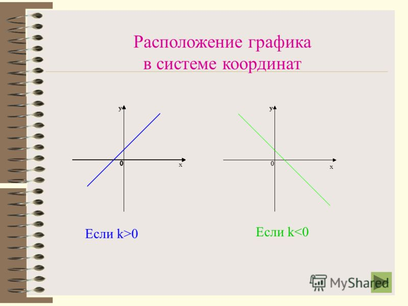 Определение. Линейной функцией называется функция, которую можно задать формулой y = kx + b, где x - независимая переменная, k и b - некоторые числа. Графиком линейной функции является прямая. х 0 у 0 у 0 у 0 у