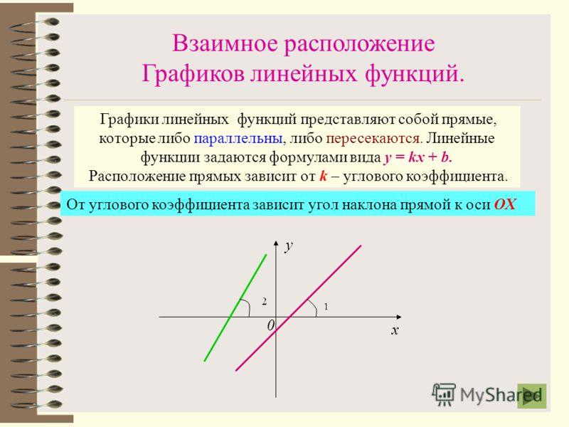 Расположение графика в системе координат х 0 у 0 ууу 0000 0000 x 0 у 0 ууу Если k>0 Если k