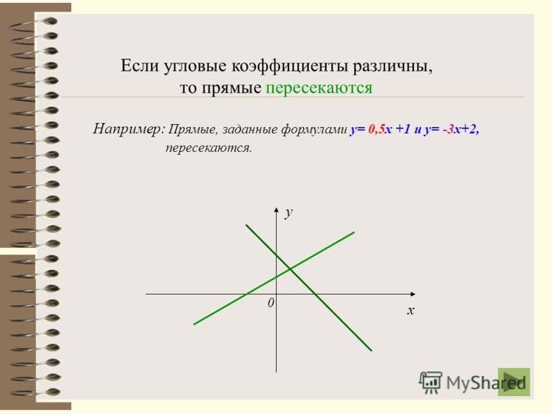 Если угловые коэффициенты равны, то прямые параллельны. х у 0 Например: Прямые, заданные формулами у = 0,8х+4; у=0,8х – 2,5; у=0,8х- 0,5; у=0,8х+2 расположены параллельно друг другу.