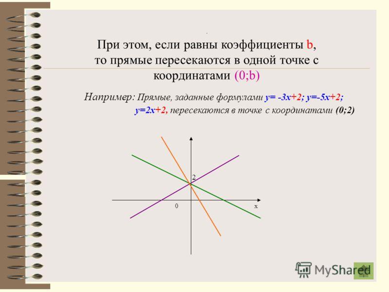 Если угловые коэффициенты различны, то прямые пересекаются Например: Прямые, заданные формулами у= 0,5х +1 и у= -3х+2, пересекаются. 0 х у
