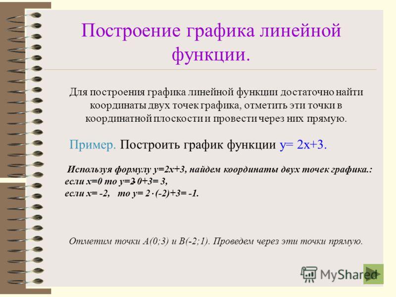 . При этом, если равны коэффициенты b, то прямые пересекаются в одной точке с координатами (0;b) 0х 2 Например: Прямые, заданные формулами у= -3х+2; у=-5х+2; у=2х+2, пересекаются в точке с координатами (0;2)