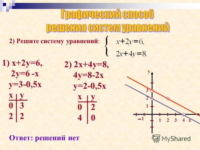 2) Решите систему уравнений: 1) х+2у=6, 2у=6 -х у=3-0,5х х у 0 3 2 2 х у 12 1 3 3 2 4 1 2) 2х+4у=8, 4у=8-2х у=2-0,5х х у 0 2 4 0 Ответ: решений нет
