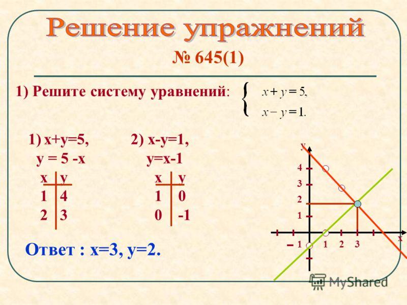 645(1) 1) Решите систему уравнений: 1) х+у=5, у = 5 -х х у 1 4 2 3 х у 12 1 3 3 2 4 1 2) х-у=1, у=х-1 х у 1 0 0 -1 Ответ : х=3, у=2.