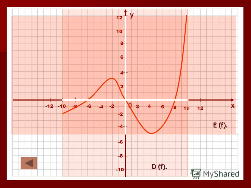0х у 4 2 2 -2 -4 4 6 -6 6 8 -8 8 10 -10 10 12 -12 12 D (f). E (f).