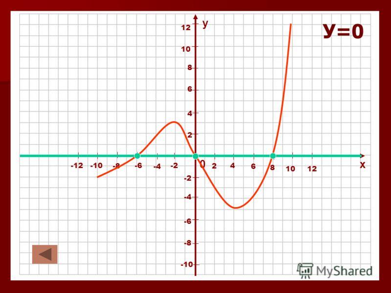 0х у 4 2 2 -2 -4 4 6 -6 6 8 -8 8 10 -10 10 12 -12 12 У=0