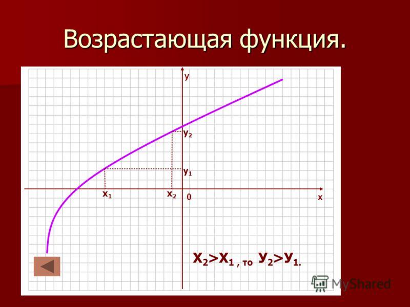 -10 х у 0 Возрастающая функция. х1х1 х2х2 у1у1 у2у2 Х 2 >Х 1, то У 2 >У 1.