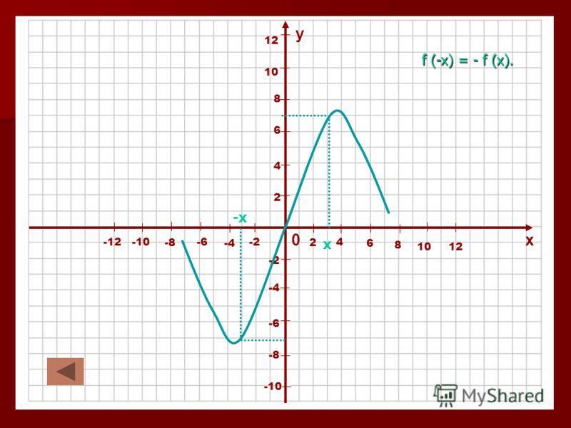0х у 4 2 2 -2 -4 4 6 -6 6 8 -8 8 10 -10 10 12 -12 12 -х х f (-x) = - f (x).