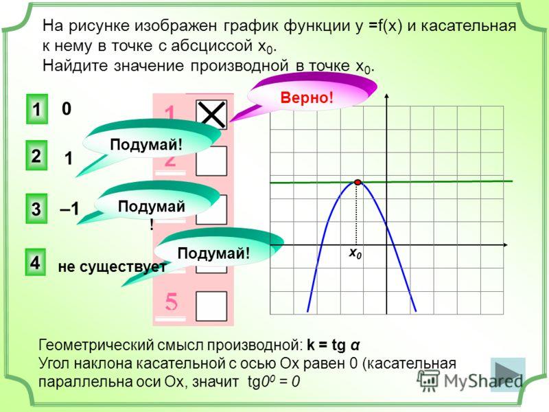 На рисунке изображен график функции у =f(x) и касательная к нему в точке с абсциссой х 0. Найдите значение производной в точке х 0. 1 3 4 2 Подумай! х0х0 Геометрический смысл производной: k = tg α Угол наклона касательной с осью Ох равен 0 (касательн