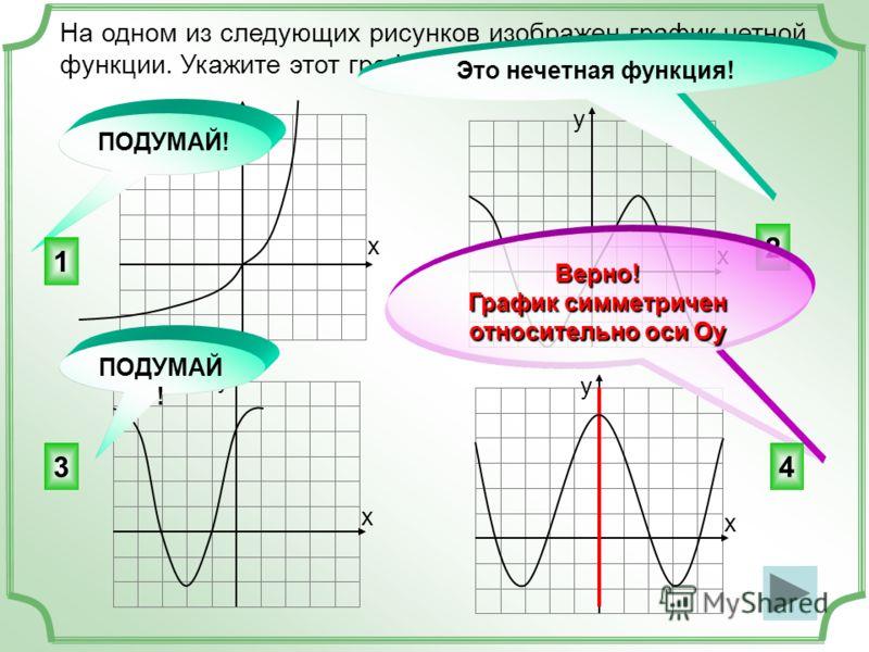 2 На одном из следующих рисунков изображен график четной функции. Укажите этот график. х у х у х у х у Это нечетная функция! Верно! График симметричен относительно оси Оу ПОДУМАЙ! 1 43