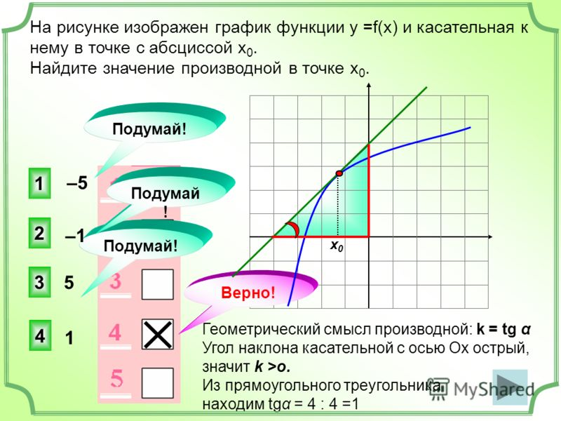 На рисунке изображен график функции у =f(x) и касательная к нему в точке с абсциссой х 0. Найдите значение производной в точке х 0. 4 2 3 1 Подумай! Верно! Подумай ! х0х0 Геометрический смысл производной: k = tg α Угол наклона касательной с осью Ох о