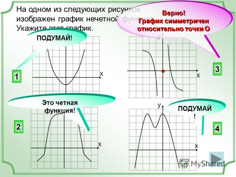 На одном из следующих рисунков изображен график нечетной функции. Укажите этот график. 3 4 2 1 ПОДУМАЙ ! у х х х х у у Это четная функция! у ПОДУМАЙ! Верно! График симметричен относительно точки О
