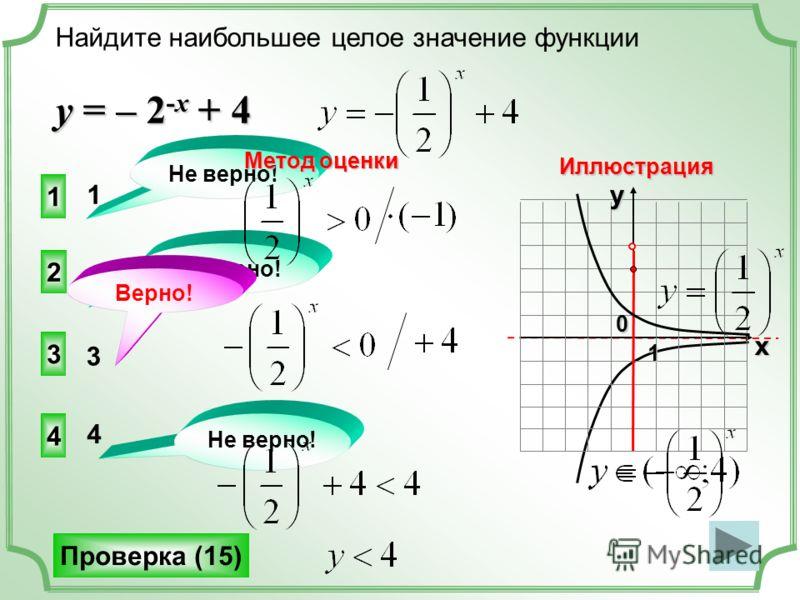 xy0 1 Найдите наибольшее целое значение функции у = – 2 -x + 4 3 2 4 1 Не верно! Проверка (15) 0 1 4 3 Верно! Метод оценки Иллюстрация