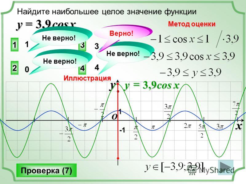 Найдите наибольшее целое значение функции у = 3,9 cos x 3 2 4 1 Не верно! Проверка (7) 0 1 4 3 Верно! Метод оценки Иллюстрация I I I I I I I O x y -1-1-1-1 1 3,9cos x y