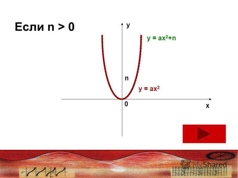 Если n > 0 у х 0 n у = ах 2 у = ах 2 +n