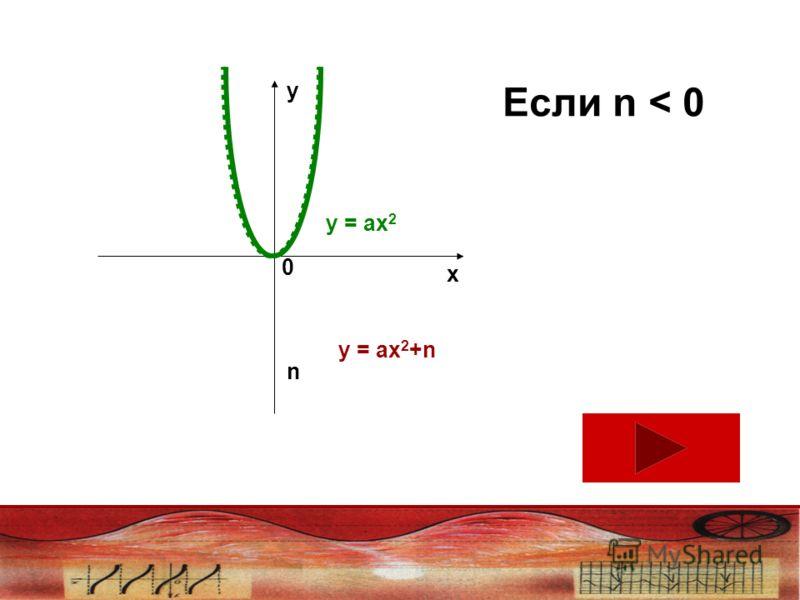 Если n < 0 x y n 0 у = ах 2 у = ах 2 +n