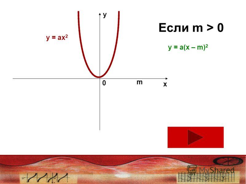y x 0 m Если m > 0 у = ах 2 у = а(х – m) 2