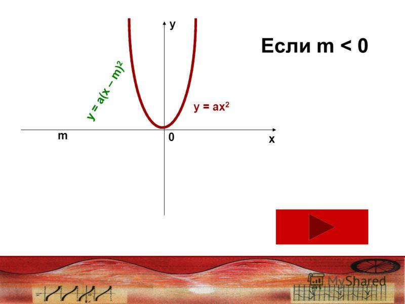 y x 0 m Если m < 0 у = ах 2 у = а(х – m) 2