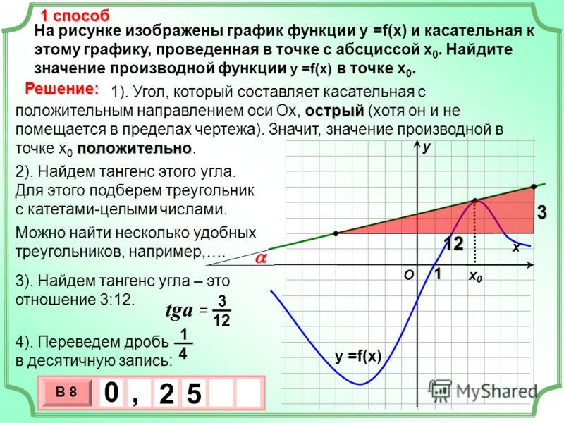 На рисунке изображены график функции у =f(x) и касательная к этому графику, проведенная в точке с абсциссой х 0. Найдите значение производной функции у =f(x) в точке х 0. х х0х0 у Решение: O у =f(x) 1 способ 3 х 1 0 х В 8 5 0, 2 1 острый положительно