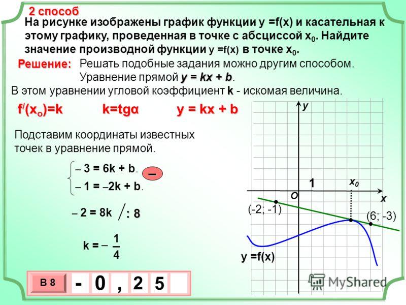 На рисунке изображены график функции у =f(x) и касательная к этому графику, проведенная в точке с абсциссой х 0. Найдите значение производной функции у =f(x) в точке х 0. х х0х0 у Решение: O у =f(x) 1 2 способ 3 х 1 0 х В 8 5 2 - 0, Решать подобные з