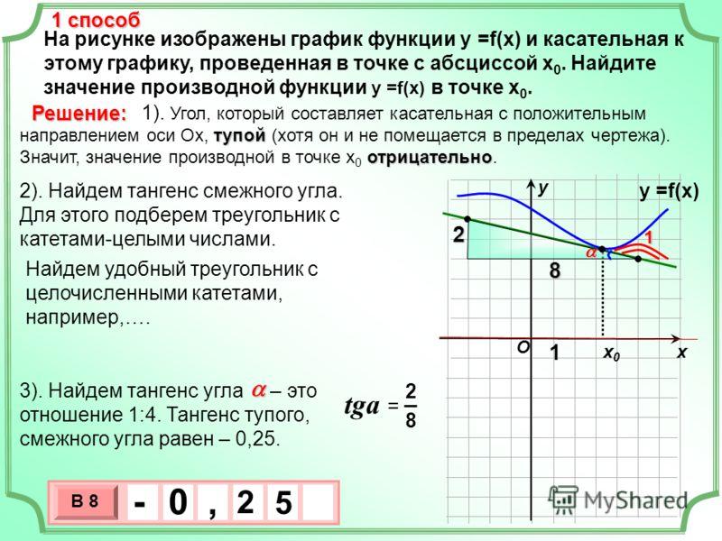 На рисунке изображены график функции у =f(x) и касательная к этому графику, проведенная в точке с абсциссой х 0. Найдите значение производной функции у =f(x) в точке х 0. хх0х0 у тупой отрицательно 1). Угол, который составляет касательная с положител