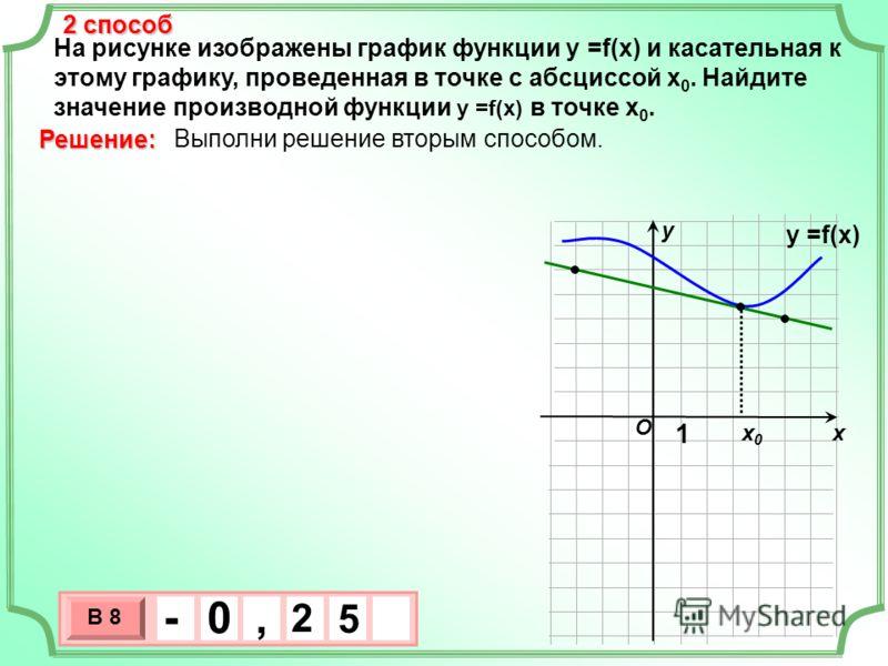 На рисунке изображены график функции у =f(x) и касательная к этому графику, проведенная в точке с абсциссой х 0. Найдите значение производной функции у =f(x) в точке х 0. хх0х0 у Выполни решение вторым способом. Решение: O у =f(x) 1 2 способ 3 х 1 0