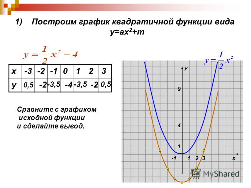 Х У 1 1 4 9 23 1) Построим график квадратичной функции вида у=ах 2 +m х-3-20123 у 0,5 -2-2 -3,5 -4 -3,5 -2-2 0,5 Сравните с графиком исходной функции и сделайте вывод.