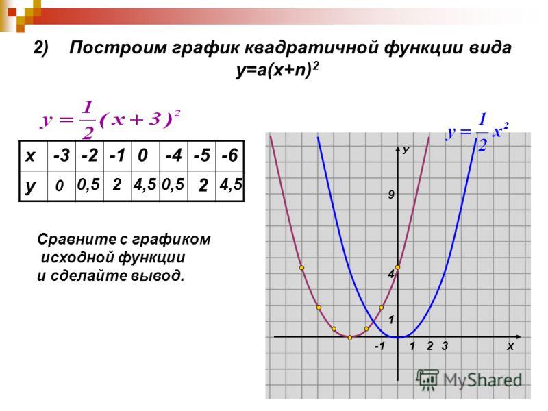 Х У 1 1 4 9 23 2) Построим график квадратичной функции вида у=а(х+n) 2 х-3-20-4-5-6 у 0 0,5 24,50,5 2 4,5 Сравните с графиком исходной функции и сделайте вывод.