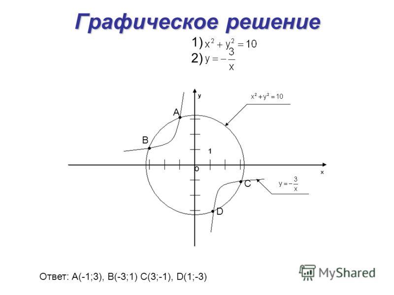 Графическое решение Графическое решение 1) 2) А В С D Ответ: А(-1;3), В(-3;1) С(3;-1), D(1;-3)