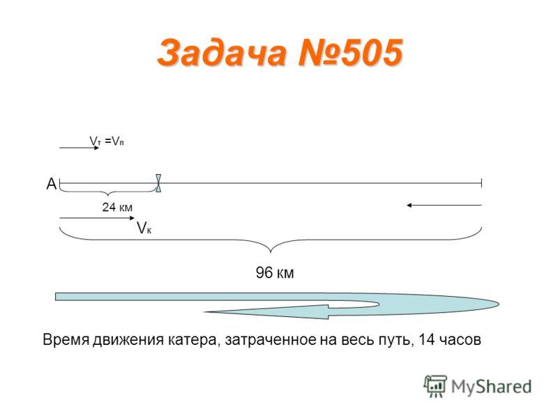 Задача 505 V т =V п А 24 км V К 96 км Время движения катера, затраченное на весь путь, 14 часов