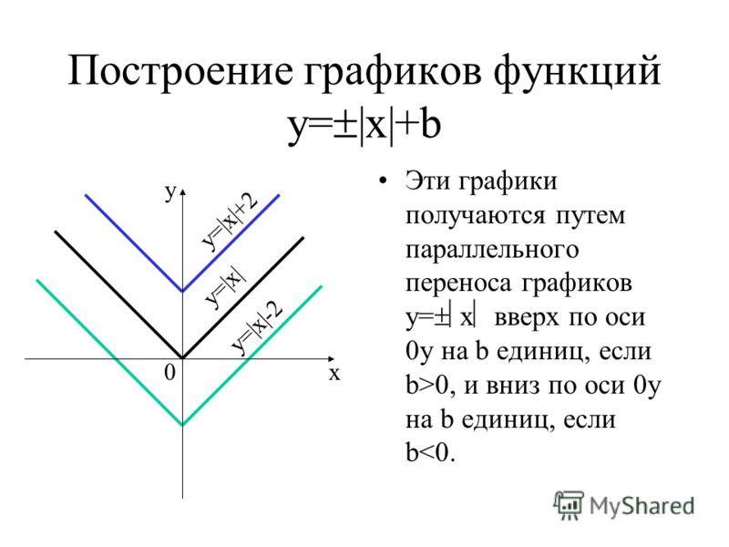 Построение графиков функций у= |х|+b Эти графики получаются путем параллельного переноса графиков у= х вверх по оси 0у на b единиц, если b>0, и вниз по оси 0у на b единиц, если b
